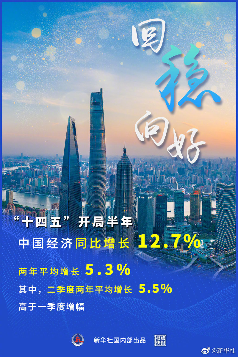 权威快报|十四五开局半年中国经济增长12.7% 持续回稳向好